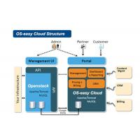 Wholesale OS Easy Cloud Server Virtualization Solutions Server Virtual Machine from china suppliers