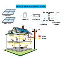 Buy cheap Solar grid PV system from wholesalers