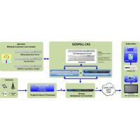 Wholesale Dual Level Encryption CAS System Compatible DVB Simul Crypt Standard from china suppliers