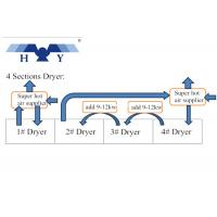 Wholesale Solvent Base Heat Energy Recovery System With High Efficiency Heat Recovery Unit from china suppliers