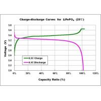 Wholesale Green LFP LiFePO4 Battery Cell 20Ah Lightweight With Good Charging / Discharging Performance from china suppliers