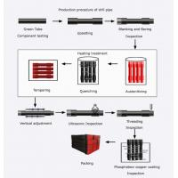 Wholesale Alloy Steel HDD Drilling Tools For Horizontal Directional Drilling Rig from china suppliers