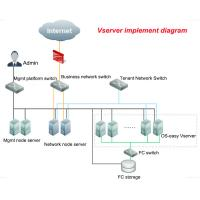 Wholesale Data Center Server Virtualization Solutions Control All Desktop OS Applications from china suppliers