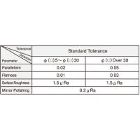 IMAGE:Standard tolerance chart of ground ceramic blocks and plates