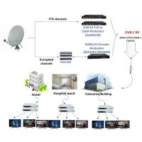 Wholesale Smart City Linux OS OTT IPTV NET Solution with 4K Video H265 RTSP HTTP Streaming from china suppliers