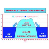 Buy cheap Energy Storage System Organic Phase Change Materials Of Central Air Conditioner from wholesalers