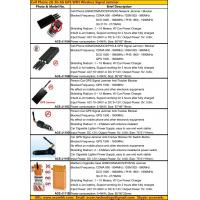 Wholesale 2015 Cell Phone GSM 3G 4G LTE GPS WIFI GPRS WLAN Signal Jammer Blocker Catalog Price List from china suppliers