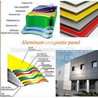Wholesale 2017 High Quality Aluminum Composite Board / pvdf aluminum composite panel from china suppliers