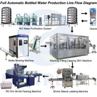 Wholesale Newest Automatic Drinking Water Bottling Plant/ Equipment, Turnkey Project from china suppliers