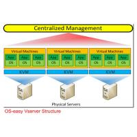 Wholesale High Performance Data Center Server Virtualization Multi- Screen Display from china suppliers
