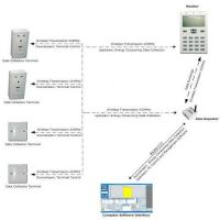 Buy cheap Centralized Electricity Energy Saving Management System from wholesalers