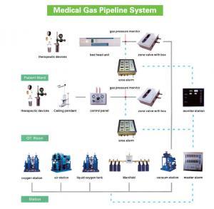 Medical O2+Air+VAC Alarm Panel for Hospital Medical Gas Pipeline System