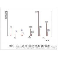 Wholesale Milling formulations detection fulling agent component tests from china suppliers