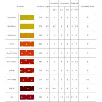 Wholesale JJB Series Organic Pigments from china suppliers