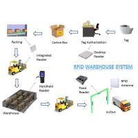 Wholesale Lower Shipping Costs Long Range RFID System For Warehouse Inventory Management from china suppliers