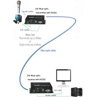 SMF or MMF DVI audio video to Optical Fiber Converter 300M~40 KM