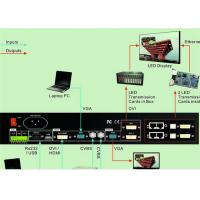 Wholesale Automatically LED Video Wall Processor ,  Videowall Controller Standard 2 Gbit from china suppliers