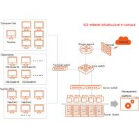 Wholesale Template Creates 30 Desktops In 5 Second Cluster And Application Load Balance Virtual Desktop Infrastructure from china suppliers