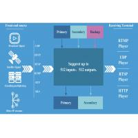 Wholesale RealTime TS IP Video Streaming Matrix Switch System Multi - Screen for OTT IPTV Headend from china suppliers