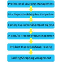 Shenzhen sourcing agent with FBA shipping service-Skype: colsales09