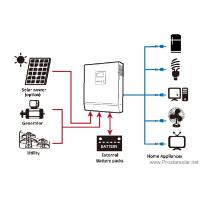 solar electricity systems