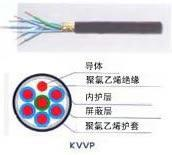 Wholesale XLPEinsulationcontrolcable from china suppliers