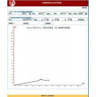 Wholesale Process GC for Mining Analysis from china suppliers