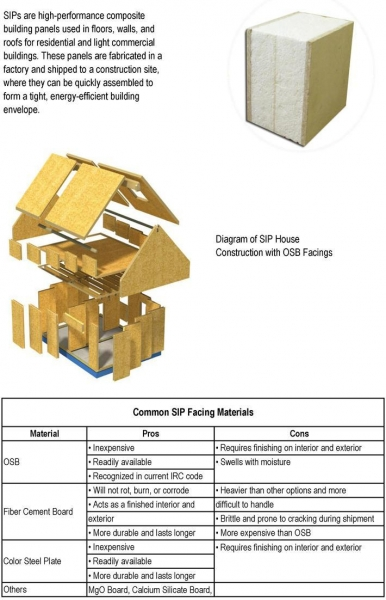 Structural Insulated Panel Of Item 45843131